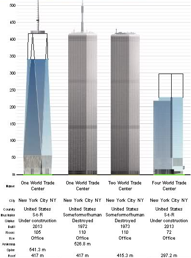 Freedom Tower Height Vs Twin Towers Www Proteckmachinery Com